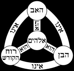 השילוש הקדוש כמו בייגלה (מתוך ויקיפדיה)